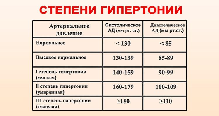 magas vérnyomás 1 vagy 2 fok