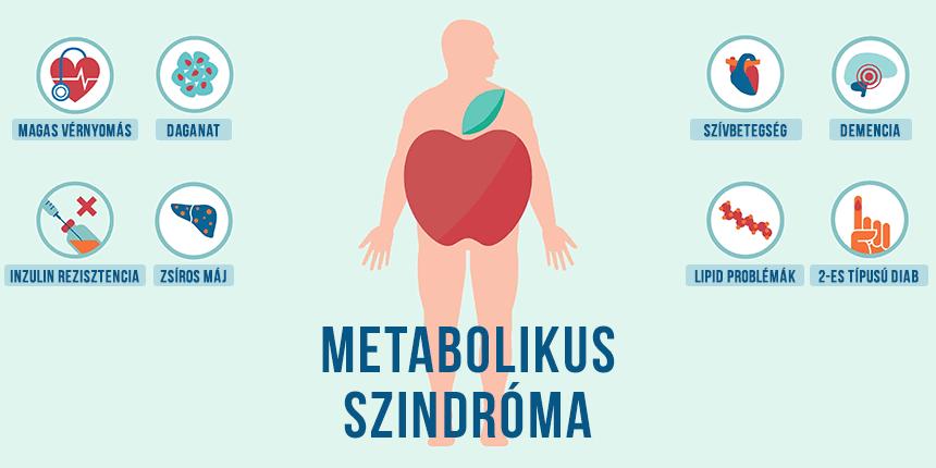 metabolikus szindróma magas vérnyomásban