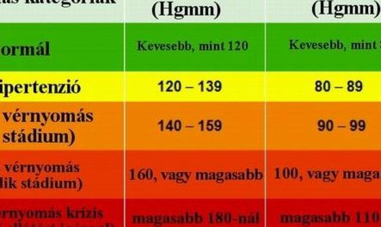 magas vérnyomás a fagytól magas vérnyomás és öngyógyítás