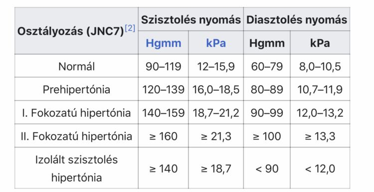az emberi nyomás hipertóniát okoz hány fokozata van a magas vérnyomásnak