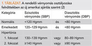 2 fokozatú magas vérnyomás 2 kockázati tényező megnövekedett nyomás stressz-magas vérnyomás alatt