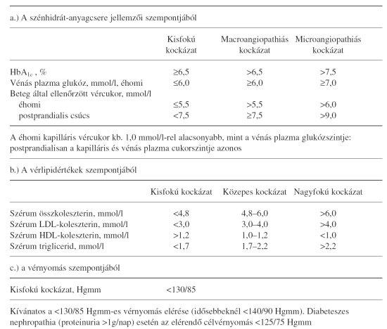 klinikai irányelvek magas vérnyomás hirudoterápia magas vérnyomásért fórum
