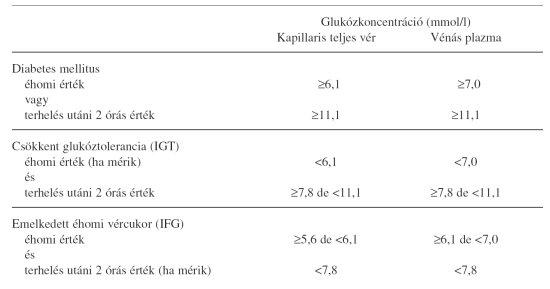diabetes mellitus magas vérnyomás kezeléssel Evdokimenko könyve a magas vérnyomásról