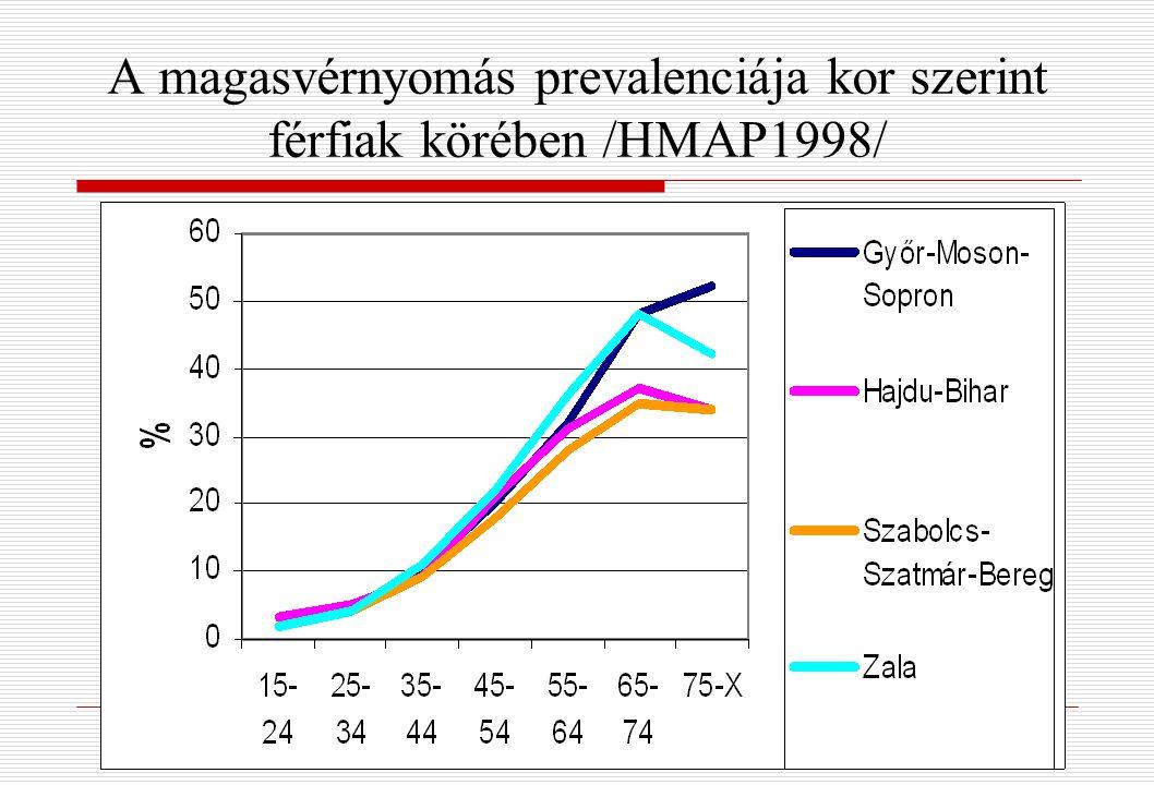 magas vérnyomás viselkedés