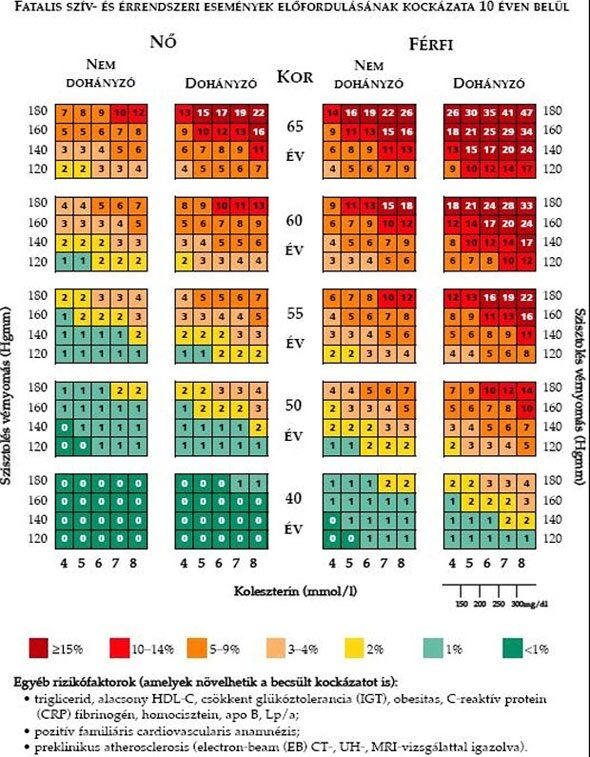 140-100 nyomás a magas vérnyomás