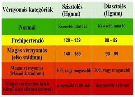 magas vérnyomás 1 kockázat 3