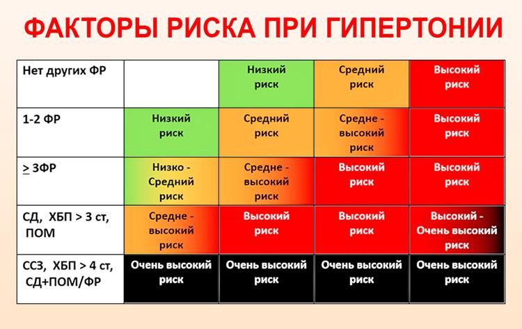 magas vérnyomás 1 fokos kockázat