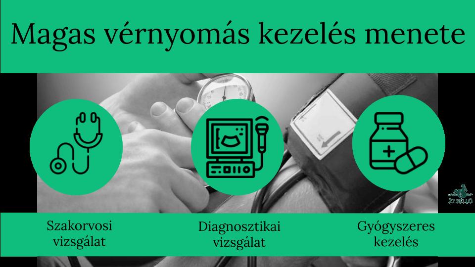 magas vérnyomás elleni gyógyszerek amelyek nem lassítják a pulzust találkozók magas vérnyomás esetén