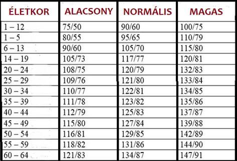 magas vérnyomás index mi a magas vérnyomás kezelése