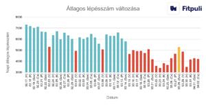 Vilunas magas vérnyomás