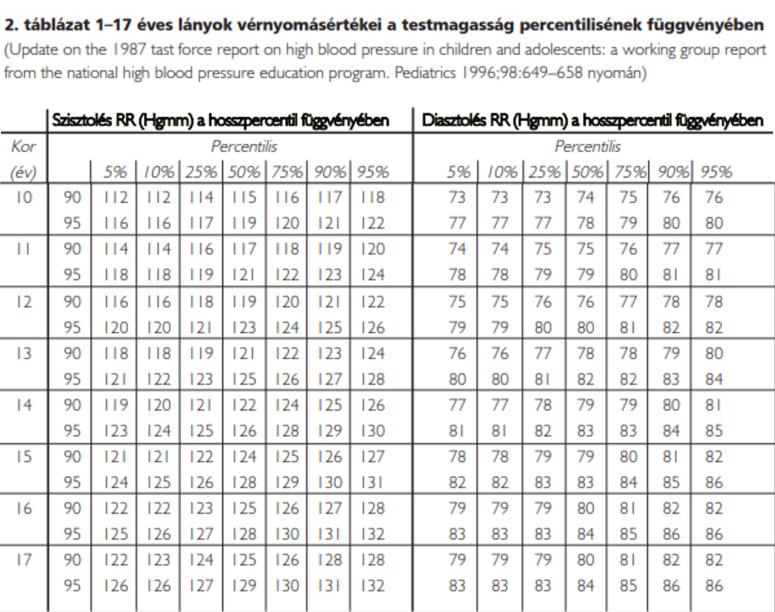 magas vérnyomás mérték milyen számokat magas vérnyomás esetén használhat ózont