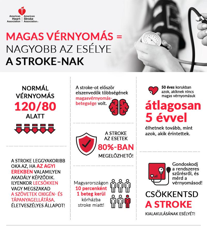magas vérnyomás tünetek megelőzése magas vérnyomás adenorm