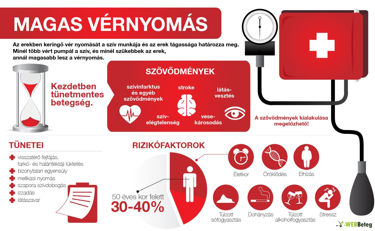 mi a magas vérnyomás étrendje